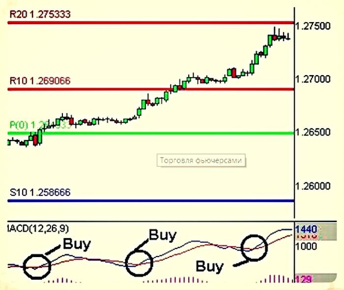 Торговля На Рынок Фьючерсов И Опционов